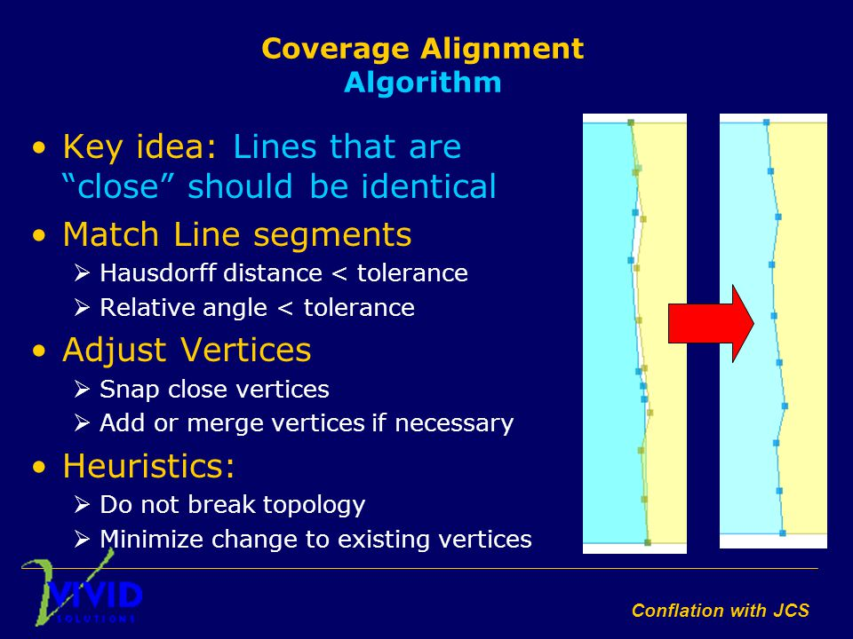 Conflation with JCS Coverage Alignment Algorithm Key idea: Lines that are close should be identical Match Line segments  Hausdorff distance < tolerance  Relative angle < tolerance Adjust Vertices  Snap close vertices  Add or merge vertices if necessary Heuristics:  Do not break topology  Minimize change to existing vertices