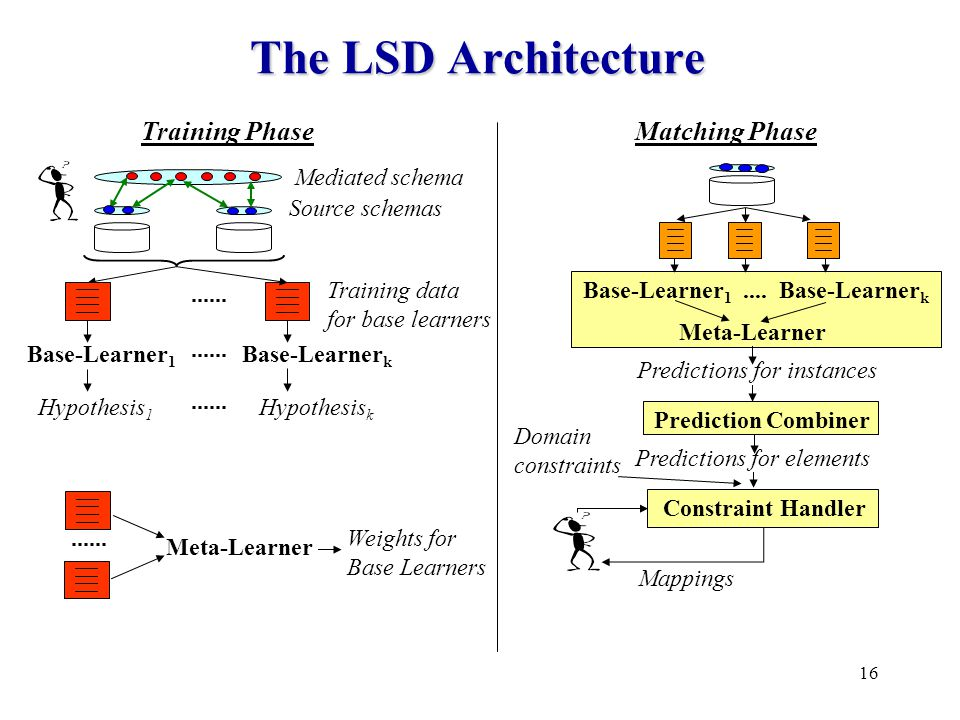 16 The LSD Architecture Matching PhaseTraining Phase Mediated schema Source schemas Base-Learner 1 Base-Learner k Meta-Learner Training data for base learners Hypothesis 1 Hypothesis k Weights for Base Learners Base-Learner 1....