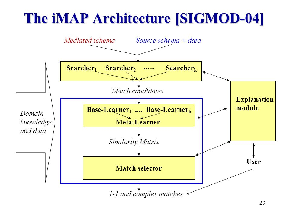 29 The iMAP Architecture [SIGMOD-04] Source schema + dataMediated schema Searcher k Searcher 2 Domain knowledge and data Searcher 1 User Base-Learner 1....