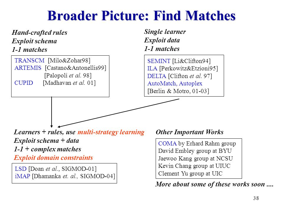 38 Broader Picture: Find Matches COMA by Erhard Rahm group David Embley group at BYU Jaewoo Kang group at NCSU Kevin Chang group at UIUC Clement Yu group at UIC SEMINT [Li&Clifton94] ILA [Perkowitz&Etzioni95] DELTA [Clifton et al.
