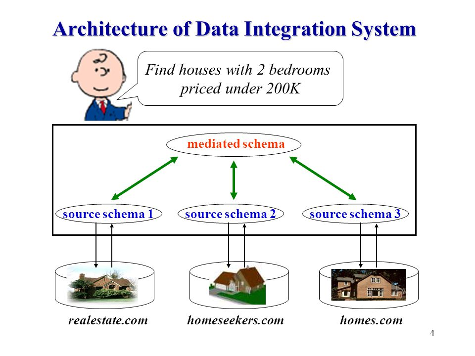 4 Architecture of Data Integration System mediated schema homes.comrealestate.com source schema 2 homeseekers.com source schema 3source schema 1 Find houses with 2 bedrooms priced under 200K