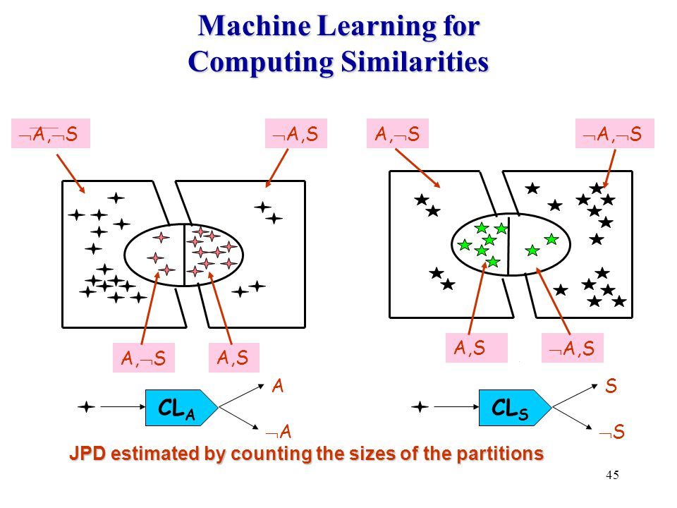 45 Machine Learning for Computing Similarities JPD estimated by counting the sizes of the partitions CL S S SSTaxonomy 1 Taxonomy 2 A AA S SS CL A A AA A,  SA,S  A,  S  A,S A,S  A,S A,  S  A,  S