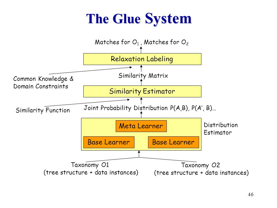 46 The Glue System Similarity Estimator Base Learner Meta Learner Relaxation Labeling Common Knowledge & Domain Constraints Similarity Function Joint Probability Distribution P(A,B), P(A', B)… Similarity Matrix Taxonomy O1 (tree structure + data instances) Taxonomy O2 (tree structure + data instances) Distribution Estimator Matches for O 1, Matches for O 2