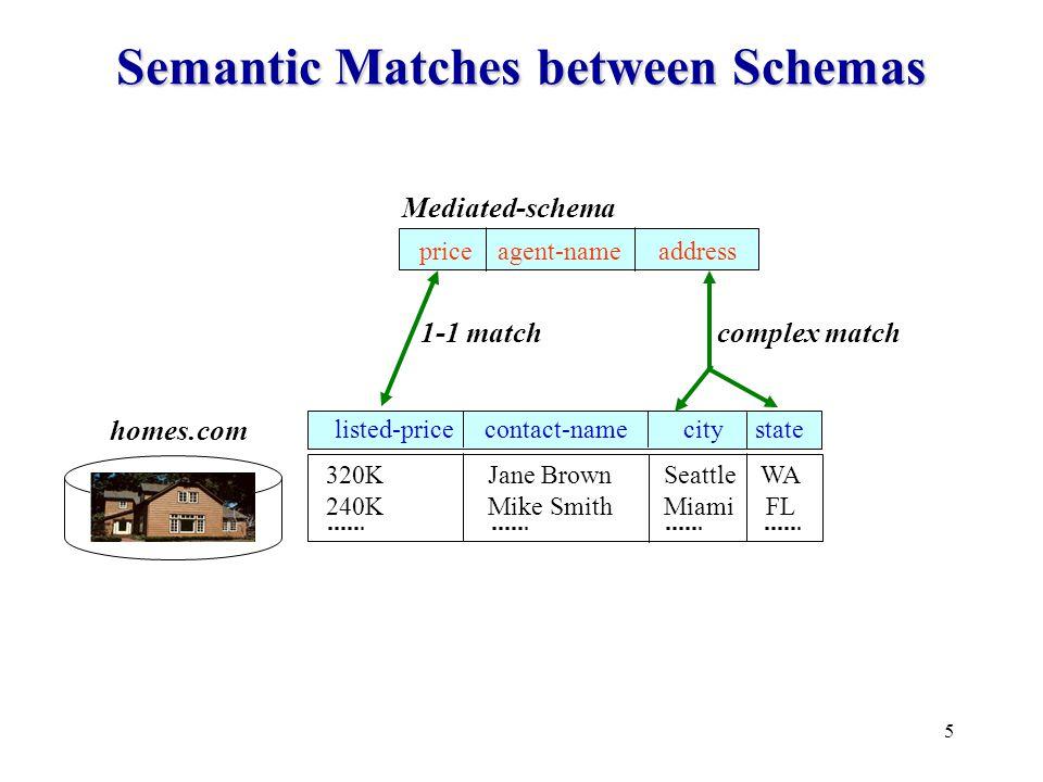 6 Schema Matching is Ubiquitous.