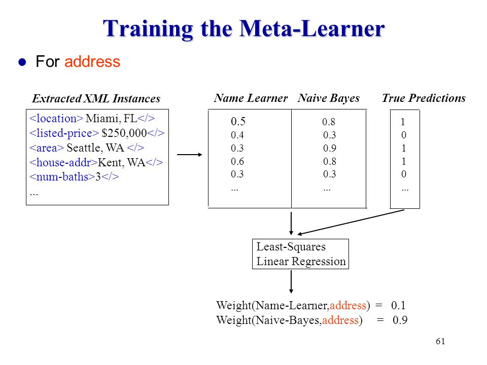 61 Least-Squares Linear Regression Training the Meta-Learner Miami, FL $250,000 Seattle, WA Kent, WA 3...