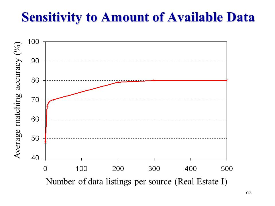 62 Sensitivity to Amount of Available Data Average matching accuracy (%) Number of data listings per source (Real Estate I)