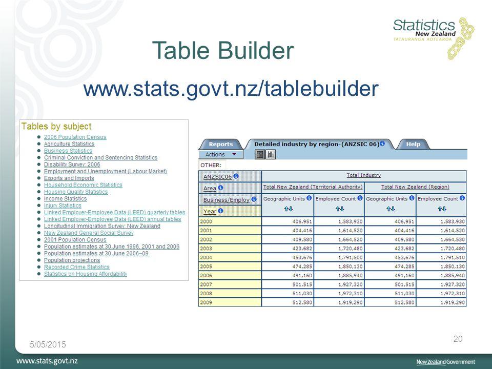Table Builder 5/05/2015 20 www.stats.govt.nz/tablebuilder