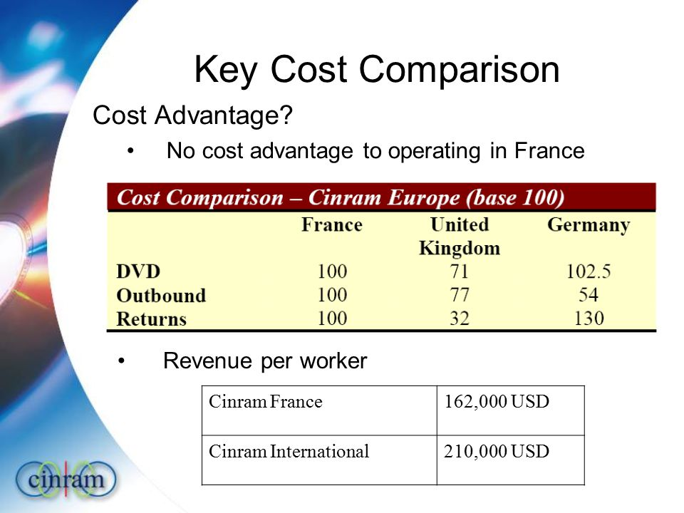 Key Cost Comparison Cost Advantage.