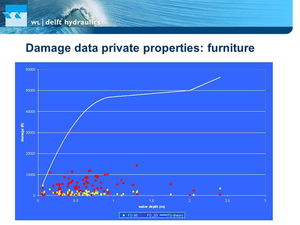 Damage data private properties: furniture