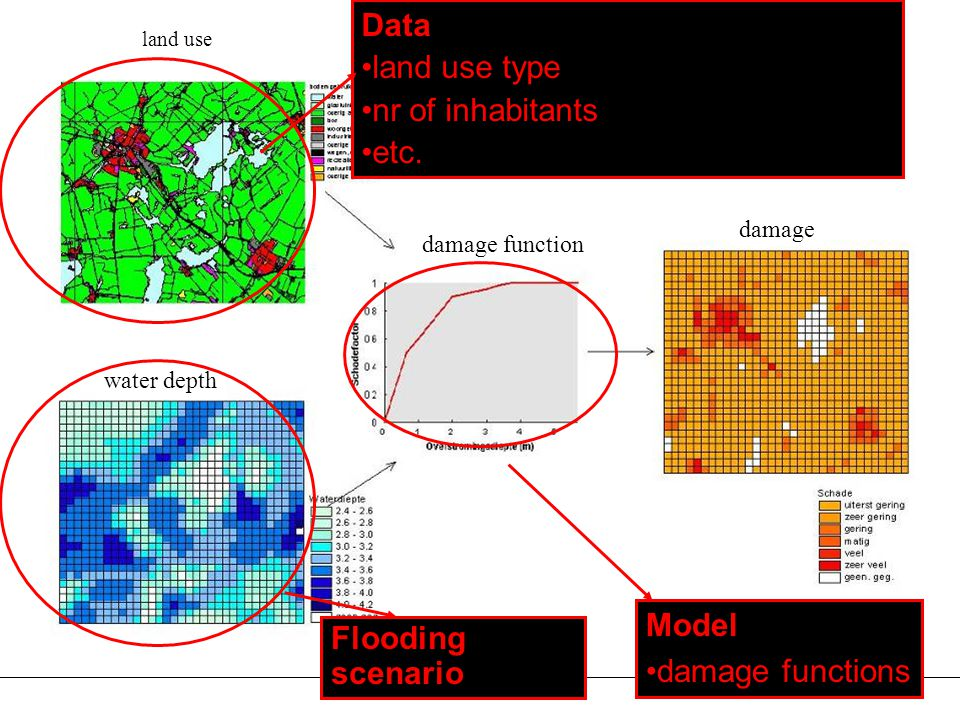 Procedure Model damage functions Data land use type nr of inhabitants etc.
