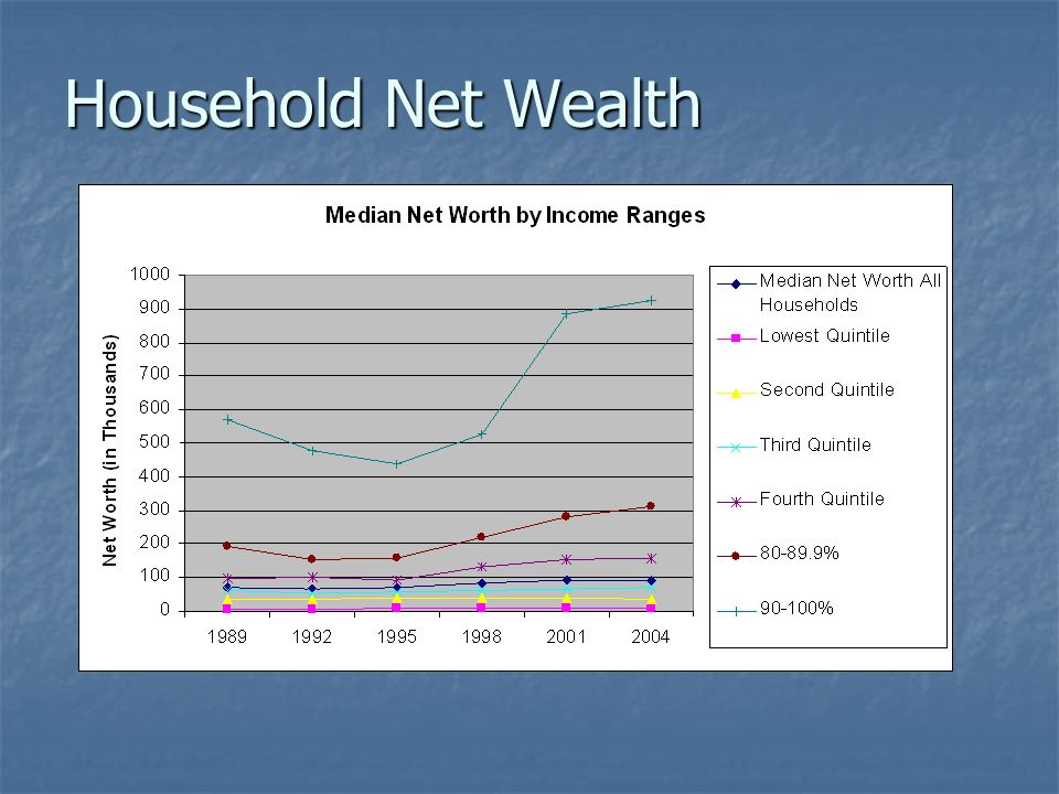 Household Net Wealth
