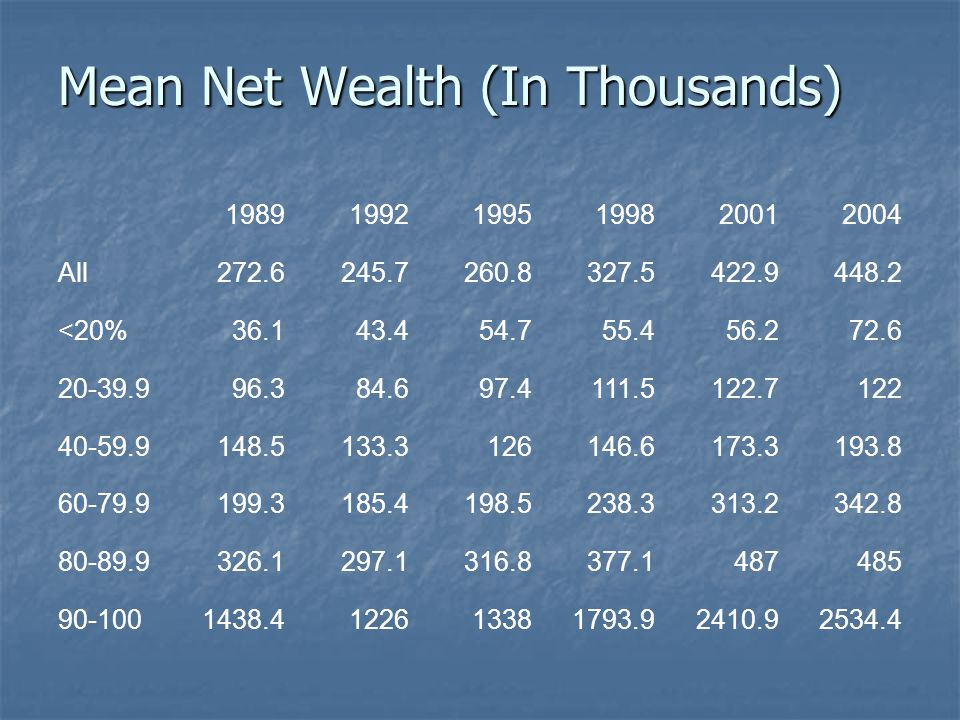 Mean Net Wealth (In Thousands) 198919921995199820012004 All272.6245.7260.8327.5422.9448.2 <20%36.143.454.755.456.272.6 20-39.996.384.697.4111.5122.7122 40-59.9148.5133.3126146.6173.3193.8 60-79.9199.3185.4198.5238.3313.2342.8 80-89.9326.1297.1316.8377.1487485 90-1001438.4122613381793.92410.92534.4