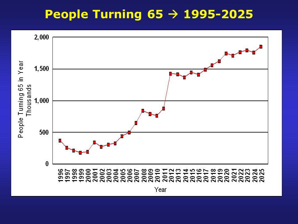 People Turning 65  1995-2025