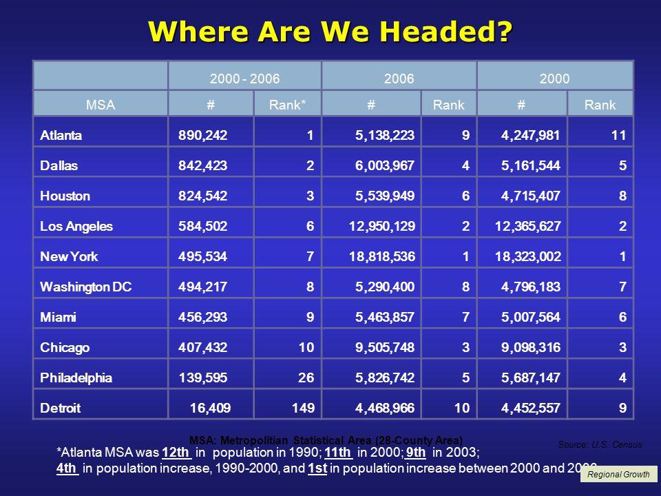 Population Growth *Atlanta MSA was 12th in population in 1990; 11th in 2000; 9th in 2003; 4th in population increase, 1990-2000, and 1st in population increase between 2000 and 2006.