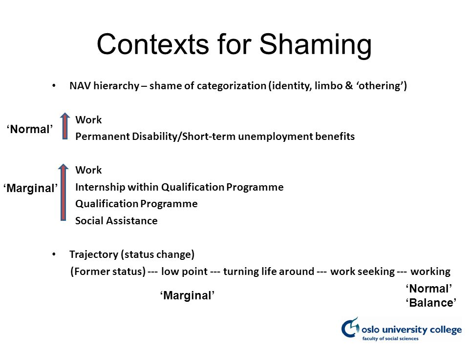 Contexts for Shaming NAV hierarchy – shame of categorization (identity, limbo & 'othering') Work Permanent Disability/Short-term unemployment benefits Work Internship within Qualification Programme Qualification Programme Social Assistance Trajectory (status change) (Former status) --- low point --- turning life around --- work seeking --- working 'Normal' 'Marginal' 'Normal' 'Balance' 'Marginal'
