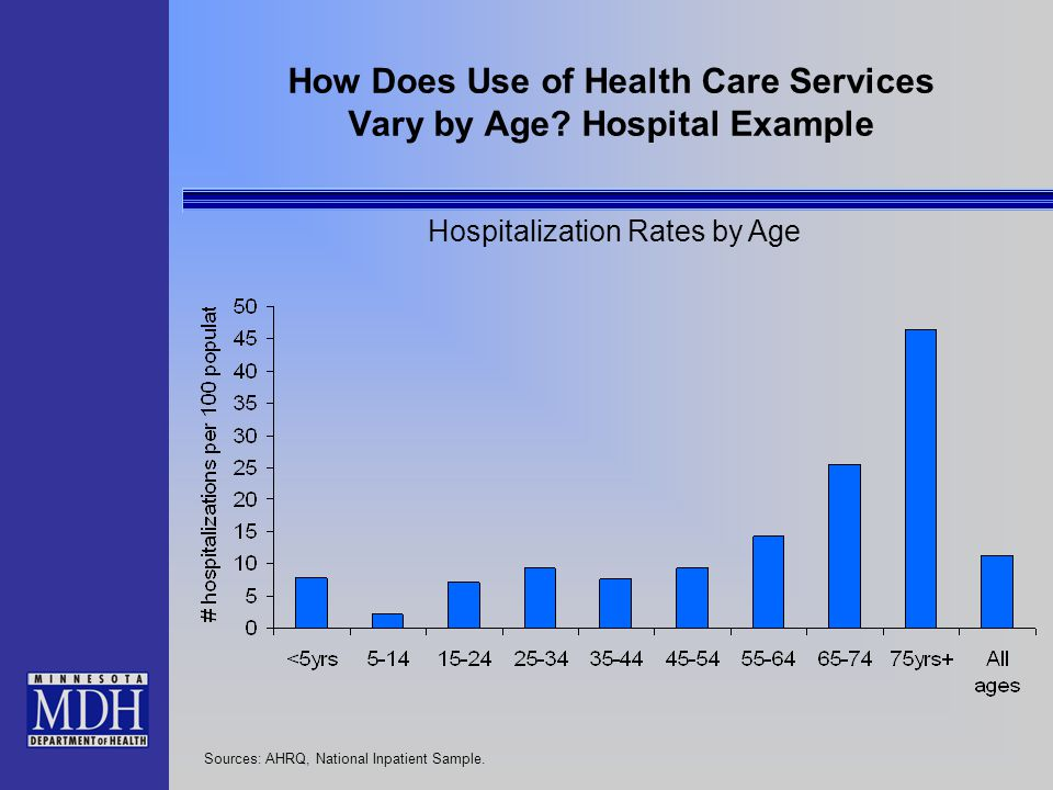 28% 26% 53% 26% 40% 9% 19%34% Projected Growth in Inpatient Hospital Days by Region, 2000 to 2020 Statewide Growth Rate= 37%