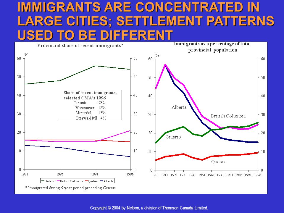 IMMIGRANTS ARE CONCENTRATED IN LARGE CITIES; SETTLEMENT PATTERNS USED TO BE DIFFERENT Copyright © 2004 by Nelson, a division of Thomson Canada Limited.