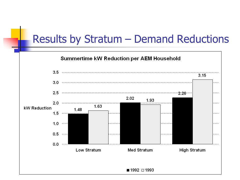 Results by Stratum – Demand Reductions