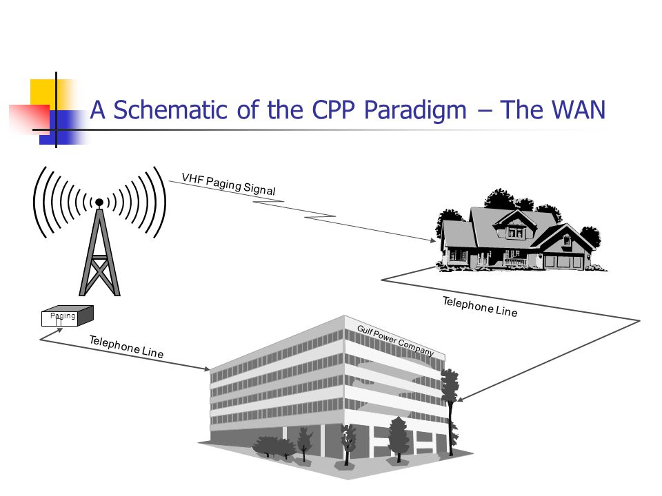 A Schematic of the CPP Paradigm – The WAN Gulf Power Company Telephone Line VHF Paging Signal Telephone Line Paging