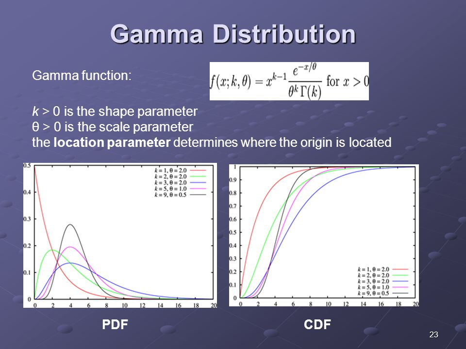 23 Gamma Distribution PDFCDF Gamma function: k > 0 is the shape parameter θ > 0 is the scale parameter the location parameter determines where the origin is located