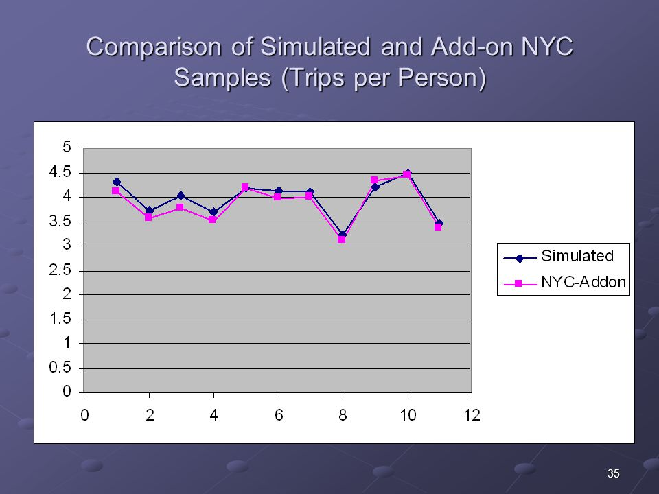 35 Comparison of Simulated and Add-on NYC Samples (Trips per Person)