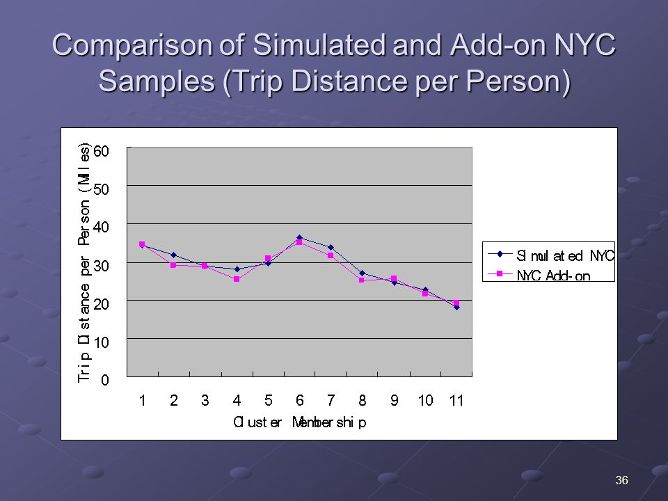 36 Comparison of Simulated and Add-on NYC Samples (Trip Distance per Person)