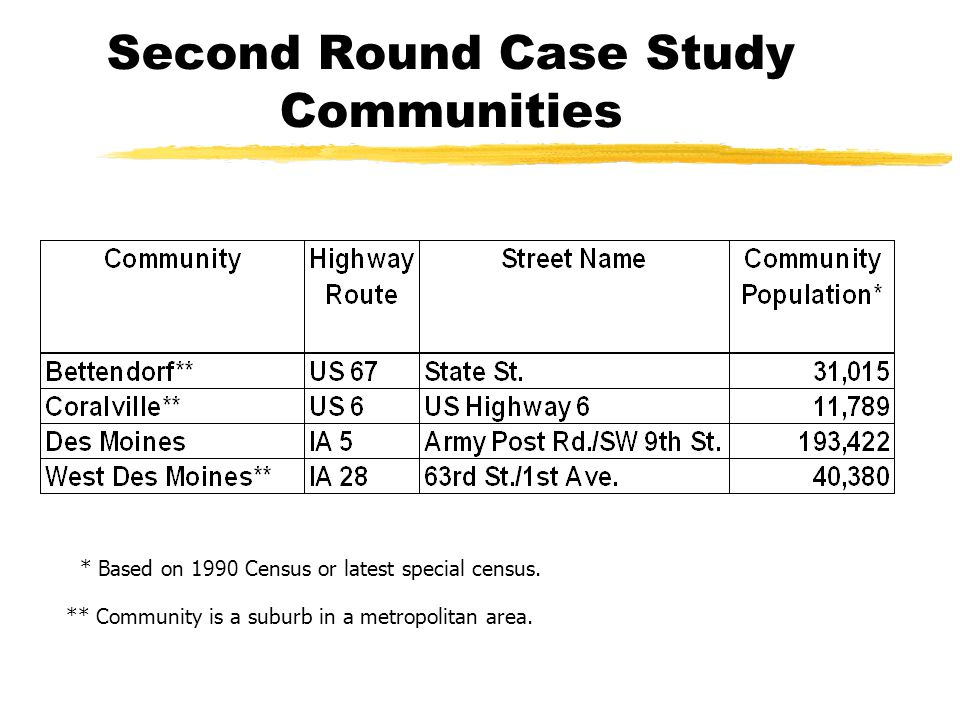 Second Round Case Study Communities * Based on 1990 Census or latest special census.