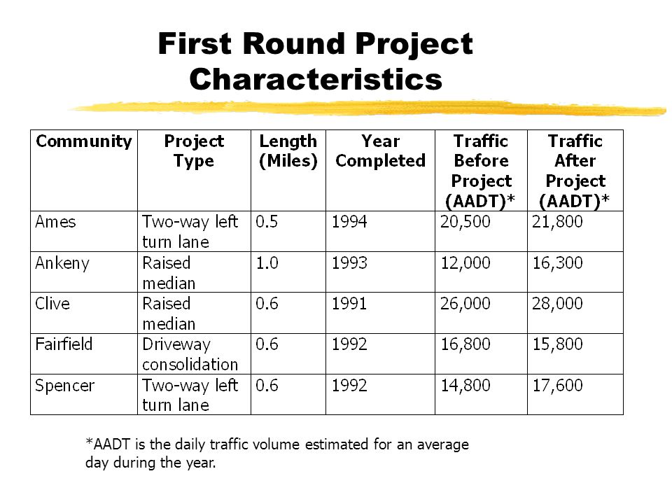 First Round Project Characteristics *AADT is the daily traffic volume estimated for an average day during the year.