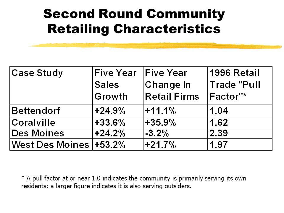 Second Round Community Retailing Characteristics * A pull factor at or near 1.0 indicates the community is primarily serving its own residents; a larger figure indicates it is also serving outsiders.