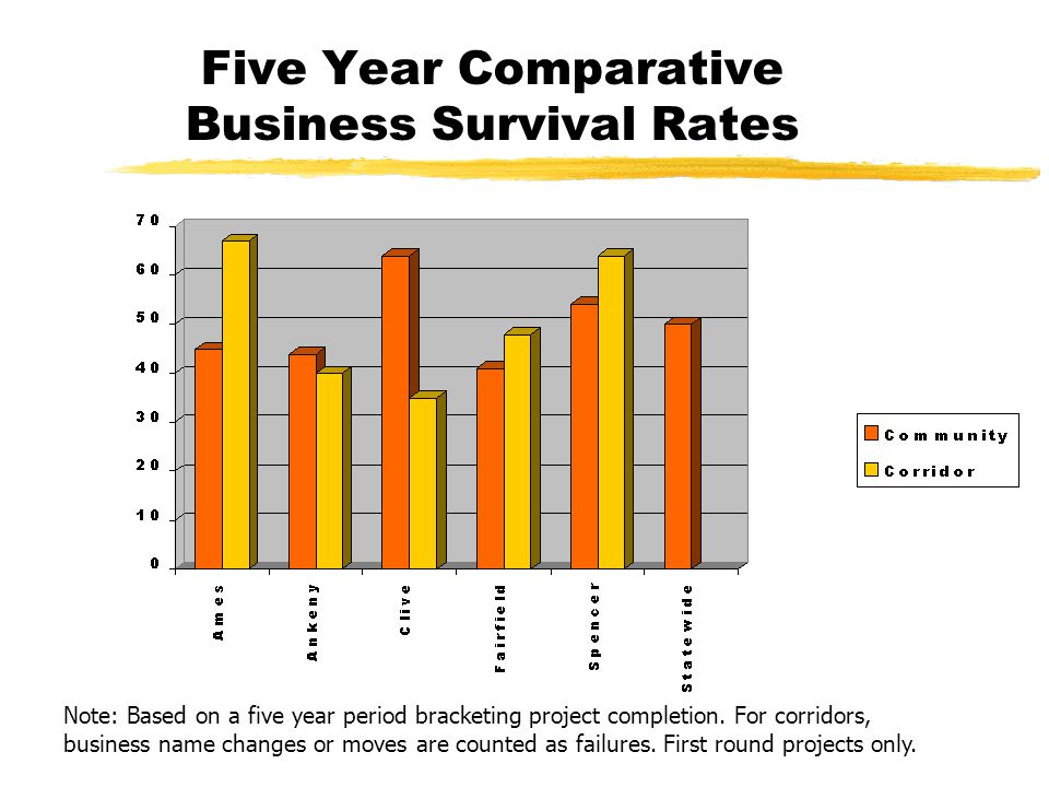 Five Year Comparative Business Survival Rates Note: Based on a five year period bracketing project completion.