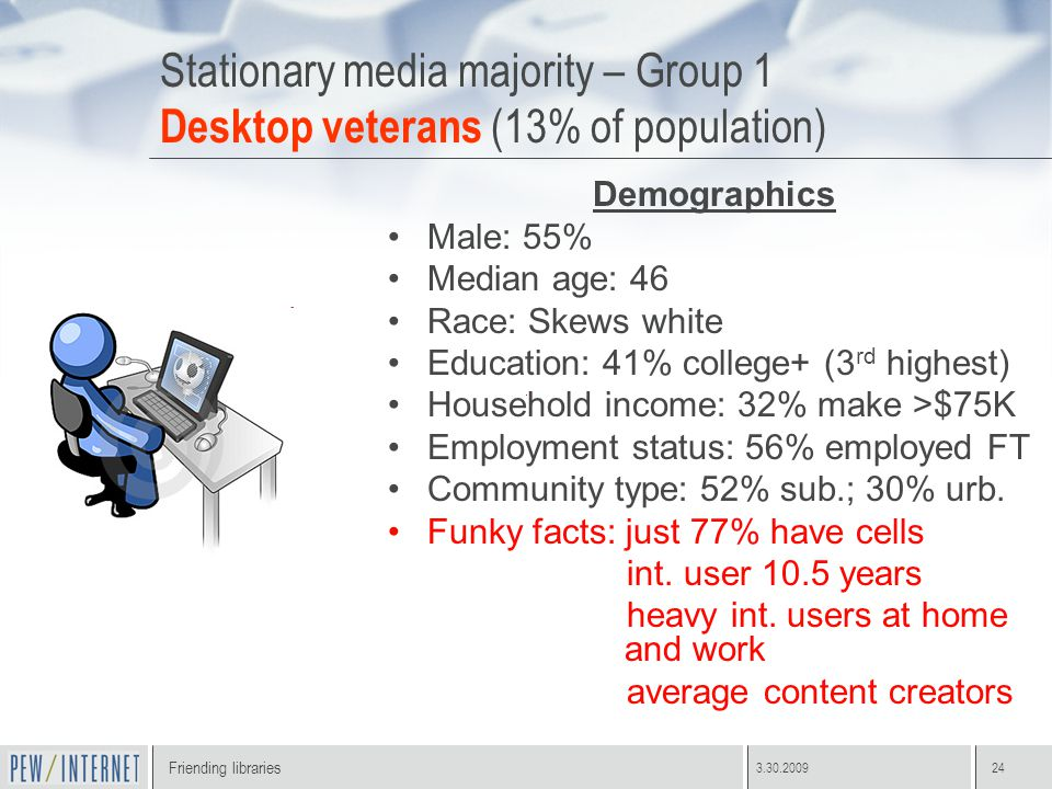Friending libraries 3.30.200924 Stationary media majority – Group 1 Desktop veterans (13% of population) Demographics Male: 55% Median age: 46 Race: Skews white Education: 41% college+ (3 rd highest) Household income: 32% make >$75K Employment status: 56% employed FT Community type: 52% sub.; 30% urb.
