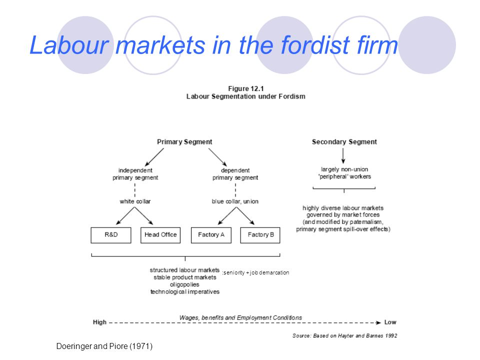 Labour markets in the fordist firm Doeringer and Piore (1971) :seniority + job demarcation