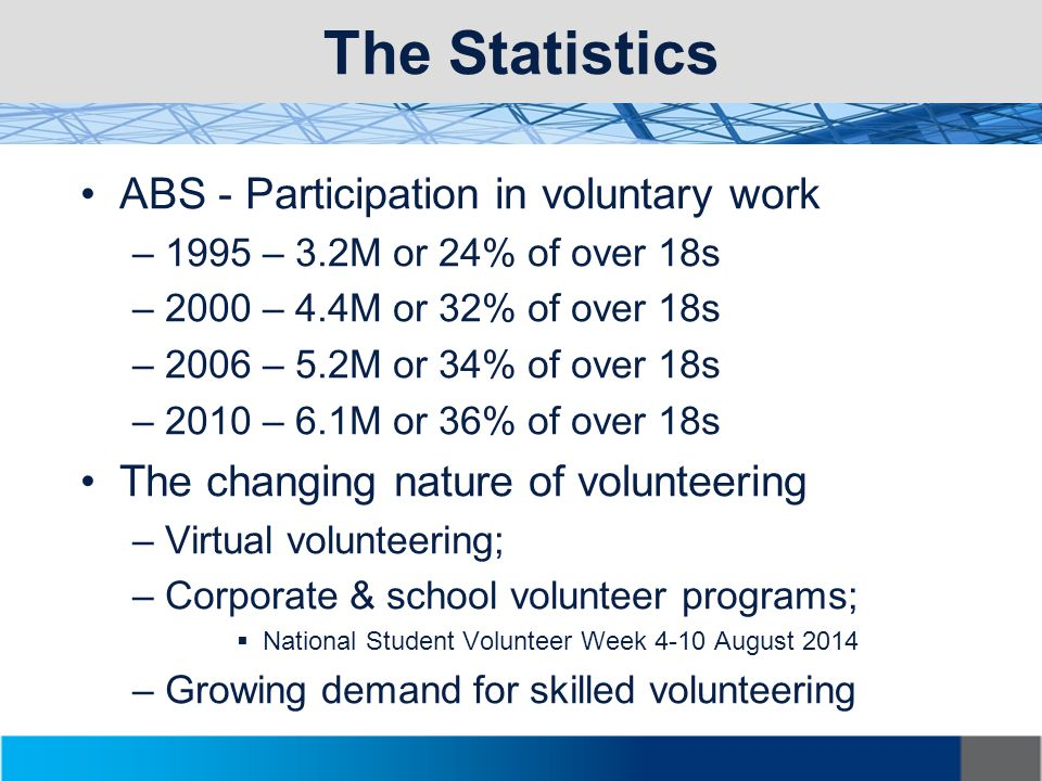 The Statistics ABS - Participation in voluntary work –1995 – 3.2M or 24% of over 18s –2000 – 4.4M or 32% of over 18s –2006 – 5.2M or 34% of over 18s –2010 – 6.1M or 36% of over 18s The changing nature of volunteering –Virtual volunteering; –Corporate & school volunteer programs;  National Student Volunteer Week 4-10 August 2014 –Growing demand for skilled volunteering