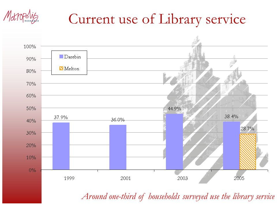 Current use of Library service Around one-third of households surveyed use the library service