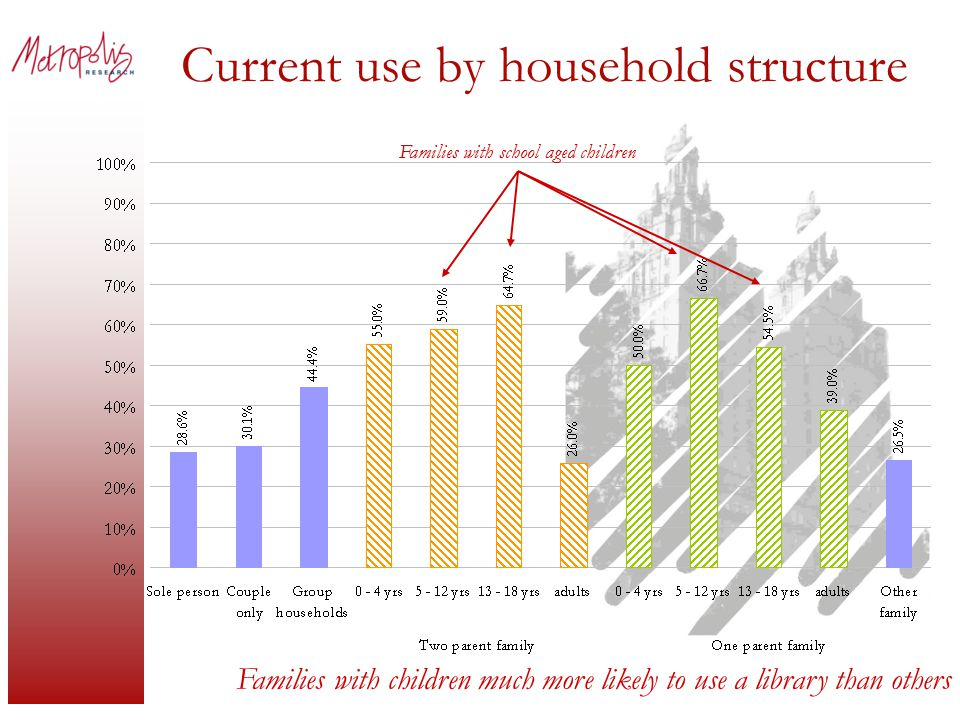 Current use by household structure Families with children much more likely to use a library than others Families with school aged children