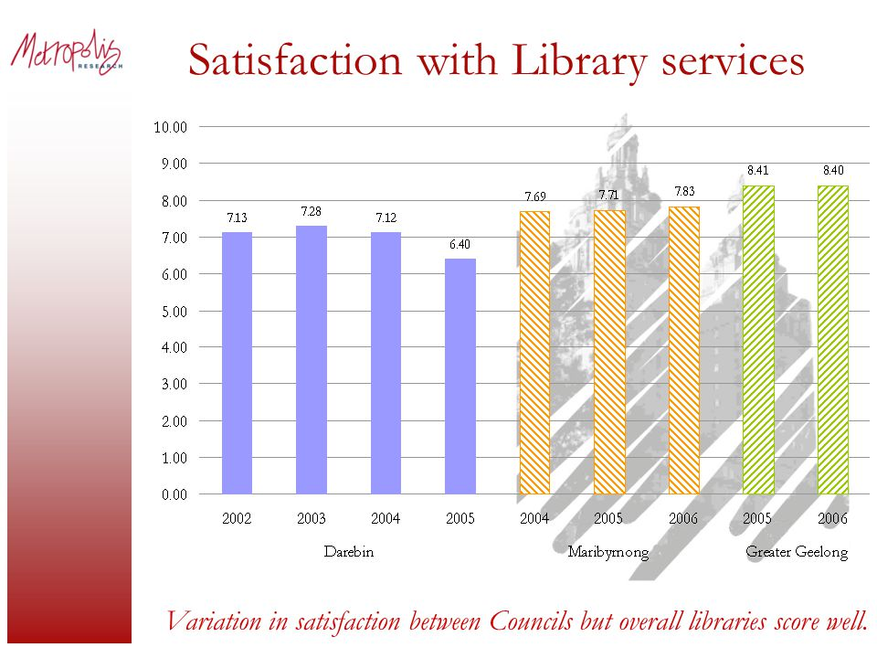 Satisfaction with Library services Variation in satisfaction between Councils but overall libraries score well.