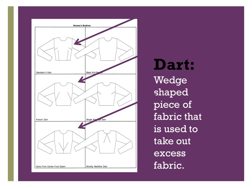 + Dart: Wedge shaped piece of fabric that is used to take out excess fabric.