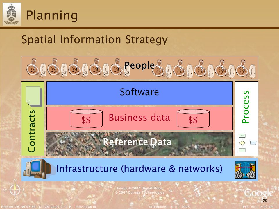 20 Planning Spatial Information Strategy Infrastructure (hardware & networks) Spatial reference data Software ContractsProcess Business data $$ People Reference Data