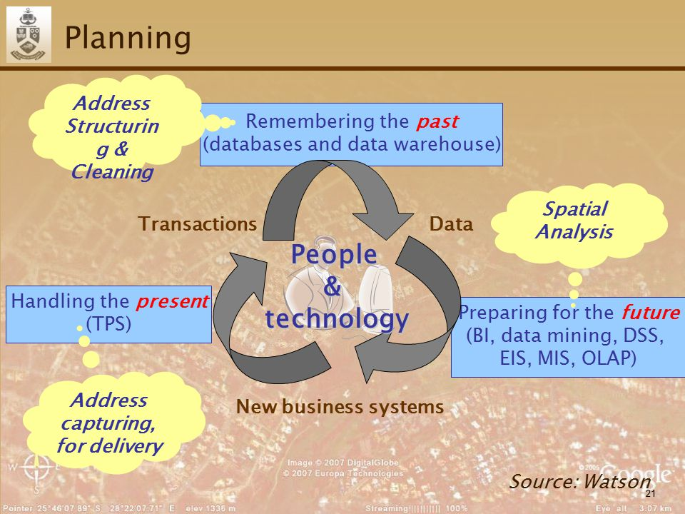 21 Handling the present (TPS) Preparing for the future (BI, data mining, DSS, EIS, MIS, OLAP) Remembering the past (databases and data warehouse) Planning Source: Watson Data New business systems Transactions People&technology Address capturing, for delivery Spatial Analysis Address Structurin g & Cleaning