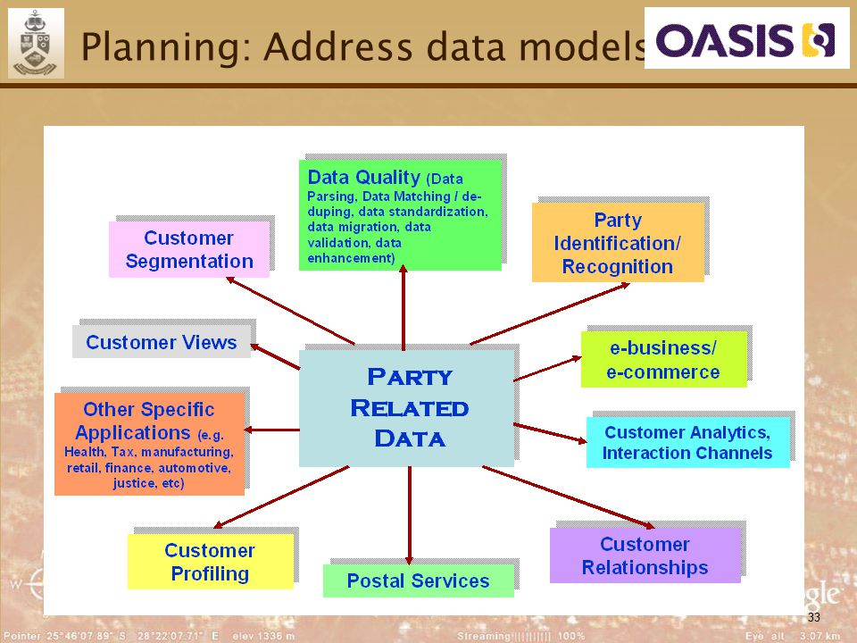 33 Planning: Address data models