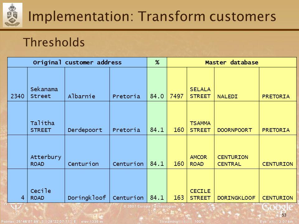 53 Implementation: Transform customers Thresholds Original customer address%Master database 2340 Sekanama StreetAlbarniePretoria84.07497 SELALA STREETNALEDIPRETORIA Talitha STREETDerdepoortPretoria84.1160 TSAMMA STREETDOORNPOORTPRETORIA Atterbury ROADCenturion 84.1160 AMCOR ROAD CENTURION CENTRALCENTURION 4 Cecile ROADDoringkloofCenturion84.1163 CECILE STREETDORINGKLOOFCENTURION