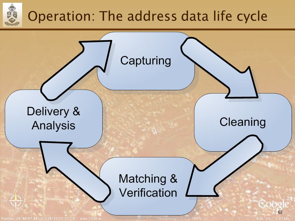 62 Operation: The address data life cycle