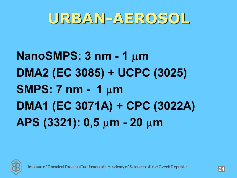 Institute of Chemical Process Fundamentals, Academy of Sciences of the Czech Republic 24 URBAN-AEROSOL NanoSMPS: 3 nm - 1  m DMA2 (EC 3085) + UCPC (3025) SMPS: 7 nm - 1  m DMA1 (EC 3071A) + CPC (3022A) APS (3321): 0,5  m - 20  m