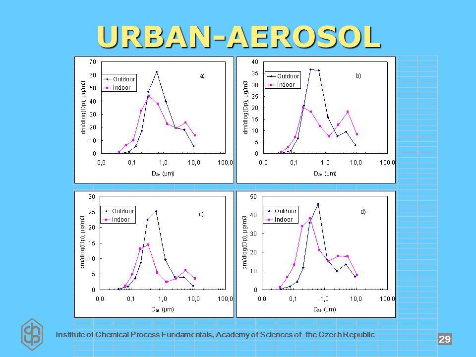 Institute of Chemical Process Fundamentals, Academy of Sciences of the Czech Republic 29 URBAN-AEROSOL