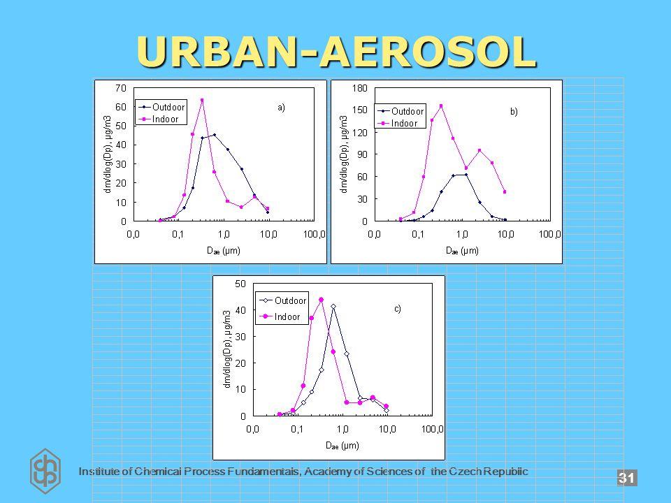 Institute of Chemical Process Fundamentals, Academy of Sciences of the Czech Republic 31 URBAN-AEROSOL