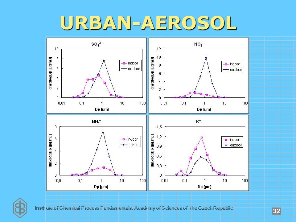 Institute of Chemical Process Fundamentals, Academy of Sciences of the Czech Republic 32 URBAN-AEROSOL