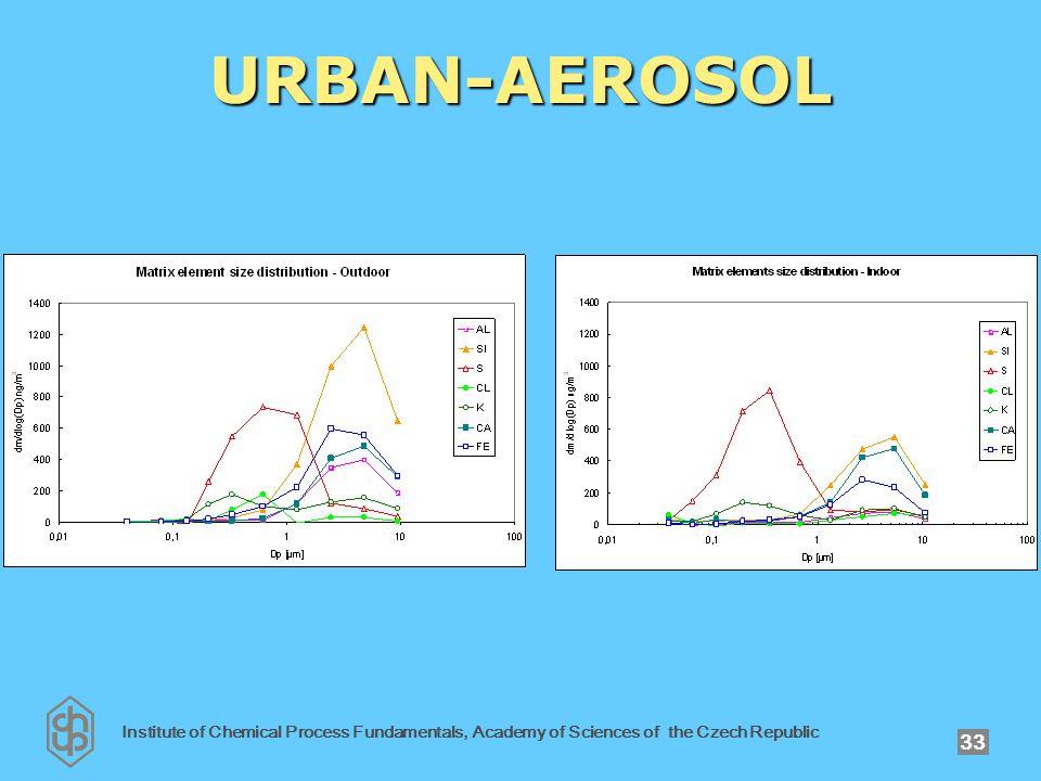 Institute of Chemical Process Fundamentals, Academy of Sciences of the Czech Republic 33 URBAN-AEROSOL