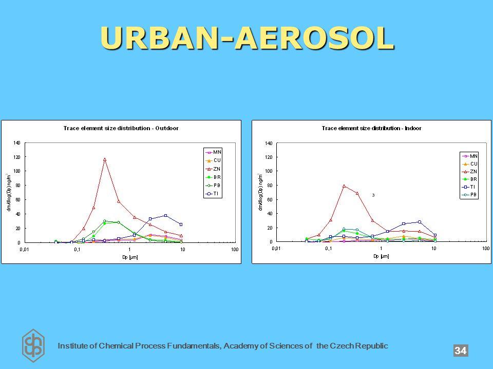 Institute of Chemical Process Fundamentals, Academy of Sciences of the Czech Republic 34 URBAN-AEROSOL