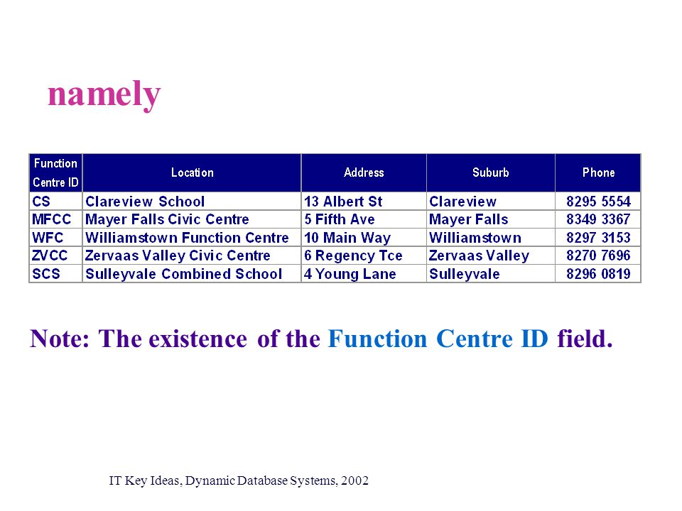 namely Note:The existence of the Function Centre ID field. IT Key Ideas, Dynamic Database Systems, 2002