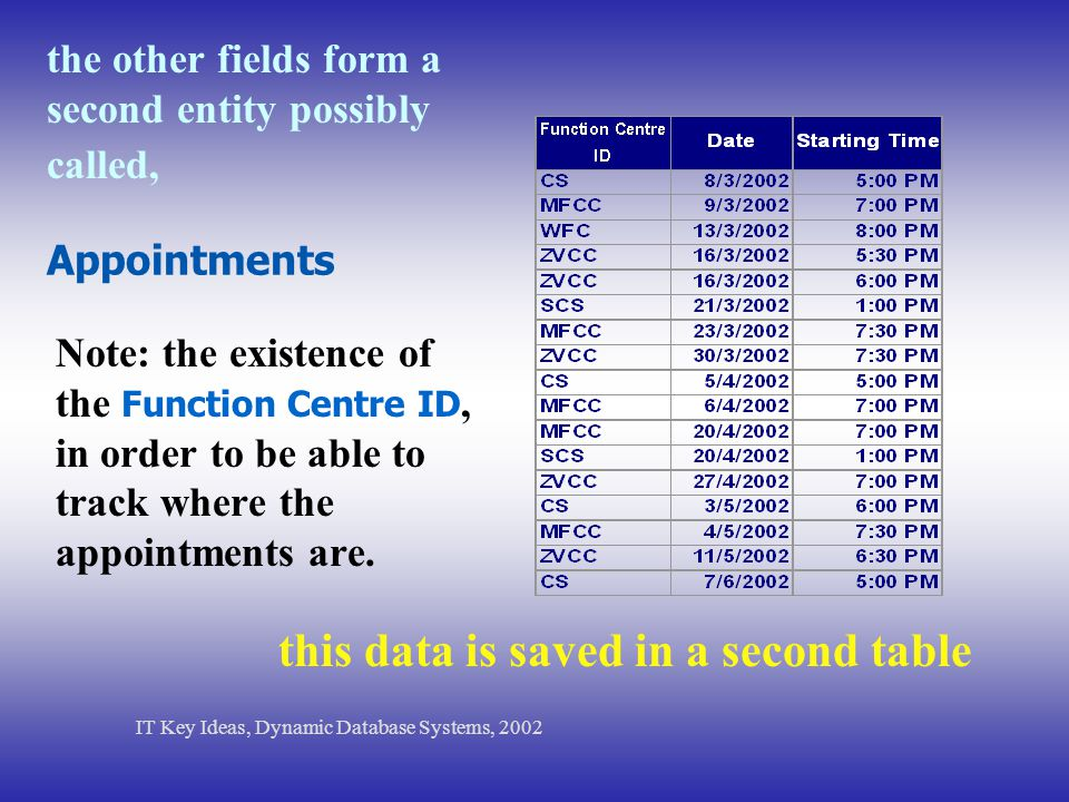 the other fields form a second entity possibly called, Note: the existence of the Function Centre ID, in order to be able to track where the appointme